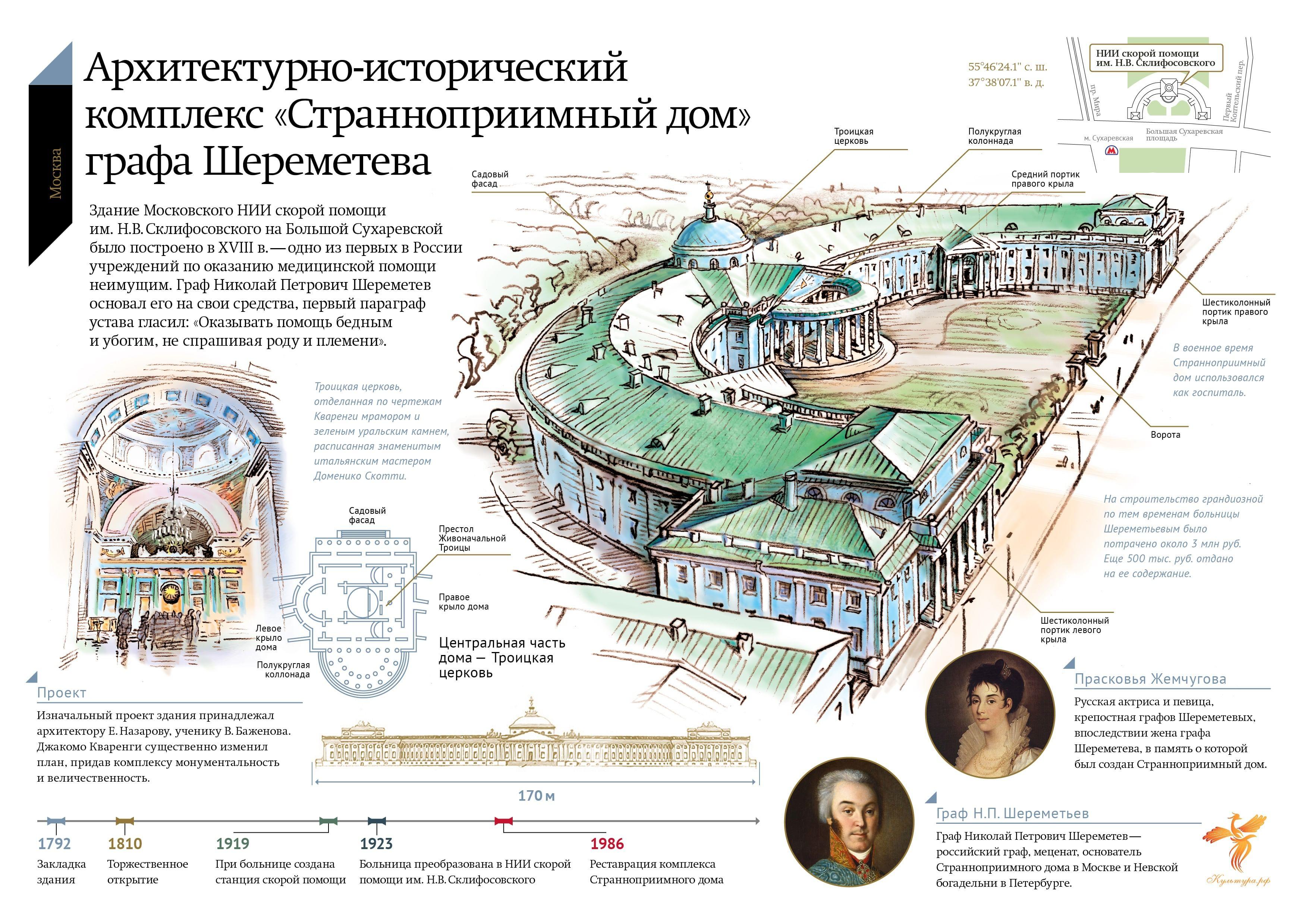 Image result for странноприимный дом сухаревка фото