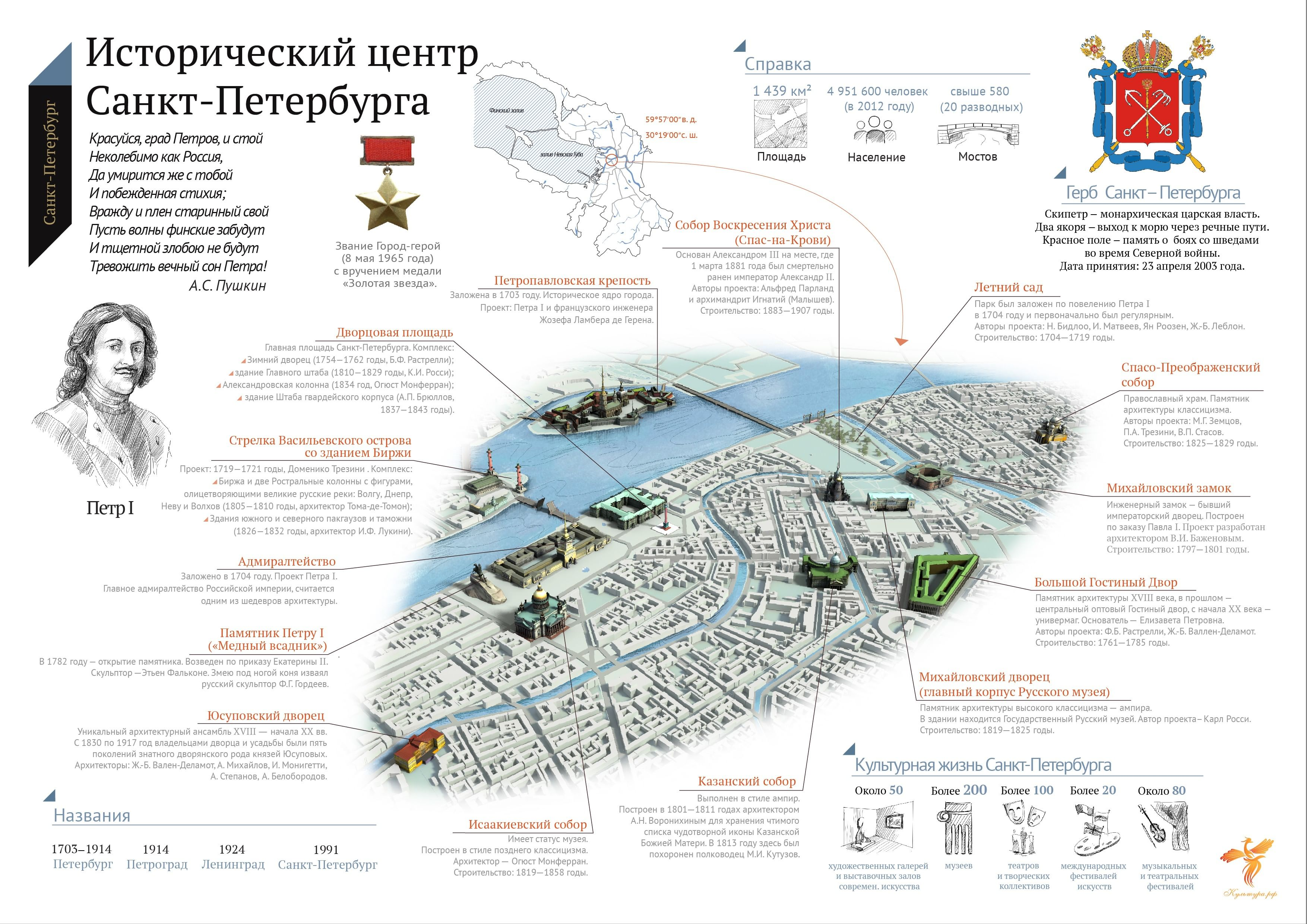 исторический центр санкт-петербурга фото 4 класс