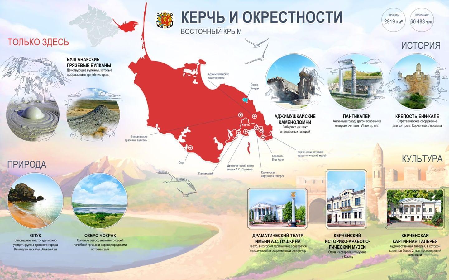 Инфографика Керчь